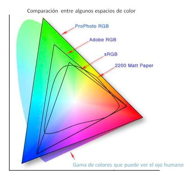 Comparación de algunos de los espacios de color más utilizados.